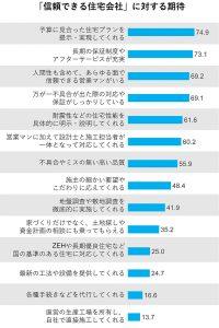 信頼できる住宅会社に対する期待(グラフ)