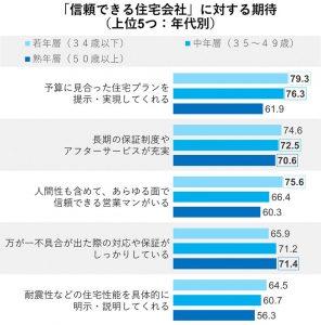 信頼できる住宅会社に対する期待(上位5つ)(グラフ)