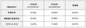 4月・5月の金利変動(表)