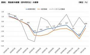 現金給与総額の推移(折れ線グラフ)