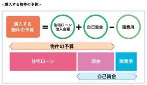 購入する物件の予算(図解)