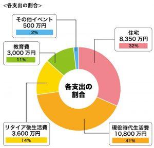 生涯支出の割合