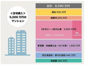 5,000万円のマンションを購入した場合の総額