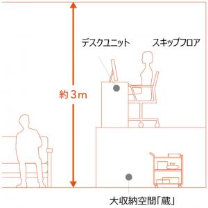 大収納空間「蔵」(図解)