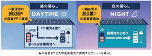 太陽光発電システムと蓄電池(図解)