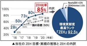 ZEH(ネット・ゼロ・エネルギー・ハウス)目標・実績とZEH内訳
