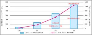 スマート イクス 累計販売数(グラフ)