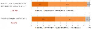 室内の空気環境配慮への意識(グラフ)