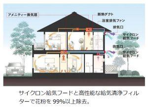 邸別換気・空気清浄シミュレーション(図解)