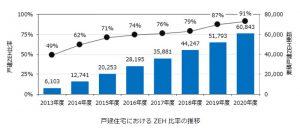 戸建住宅におけるZEH比率の推移