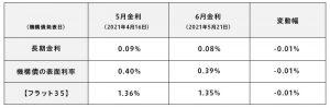 5月・6月の金利変動(表)