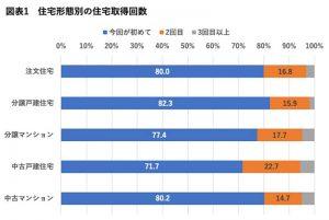 住宅形態別の住宅取得回数(棒グラフ)