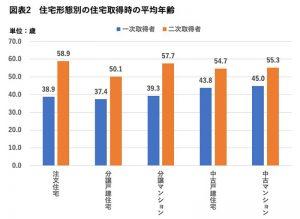 住宅形態別の住宅取得時の平均年齢(棒グラフ)