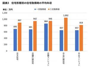 住宅形態別の住宅取得時の平均年収(棒グラフ)