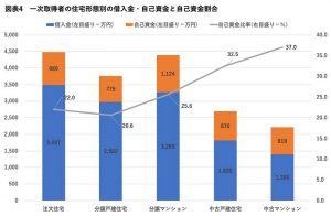 一次取得者の住宅形態別の借入金・自己資金と自己資金割合(棒グラフ)