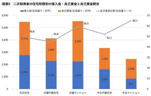 二次取得者の住宅形態別の借入金・自己資金と自己資金割合(棒グラフ)
