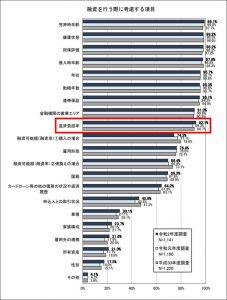融資の際に考慮する項目(返済負担率)
