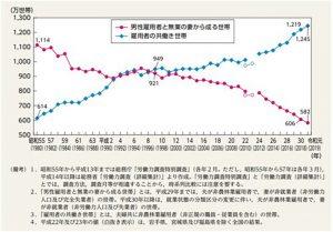 共働き世帯数と専業主婦世帯数の推移(グラフ)