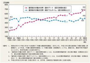 妻の就業時間別共働き世帯数の推移(グラフ)