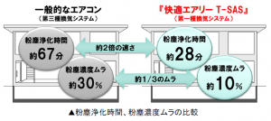 粉塵浄化時間と粉塵濃度ムラ比較(図解)