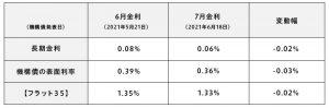 6月・7月の金利変動(表)