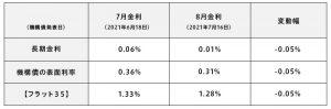7月・8月の金利変動(表)