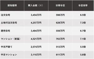 2019年【フラット35】利用者調査(年収倍率表