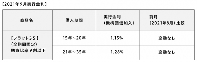 ARUHI 住宅ローン お金 2021年9月の金利